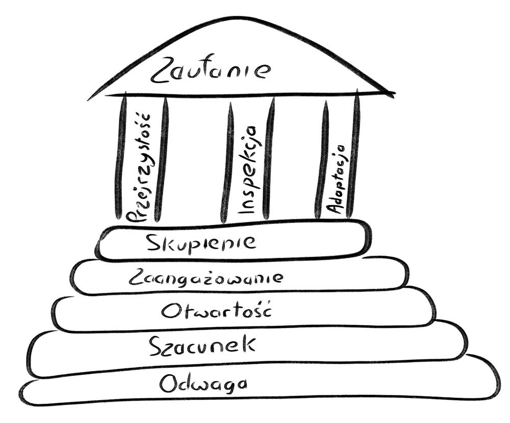 filary i wartości scrum